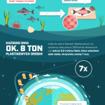Plastik, który zjadasz z posiłkiem